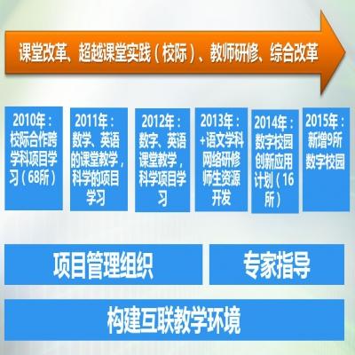 """中国教育发展基金会.戴尔""""互联创未来""""项目"""