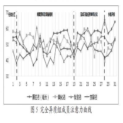 论文:基于脑机接口的合作学习者注意力差异研究